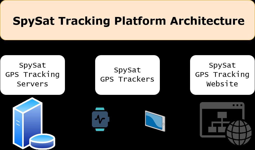 GPS Tracking platform architecture diagram