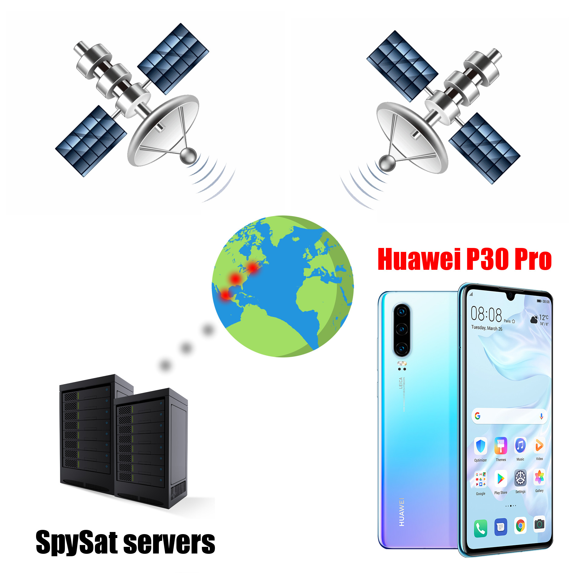 How works Huawei GPS Tracking system